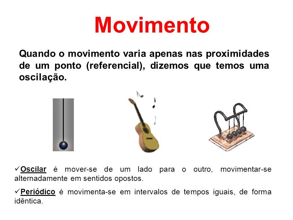 Movimento Quando o movimento varia apenas nas proximidades de um ponto (referencial), dizemos que temos uma oscilação.