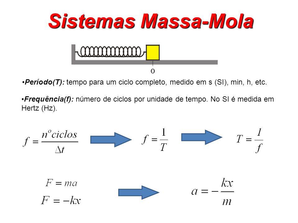 Sistemas Massa-Mola Período(T): tempo para um ciclo completo, medido em s (SI), min, h, etc.