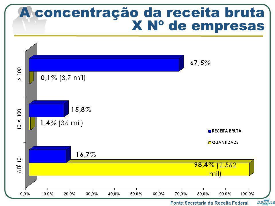 A concentração da receita bruta X Nº de empresas