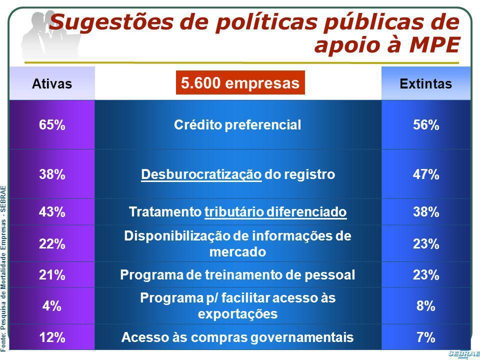 Sugestões de políticas públicas de apoio à MPE