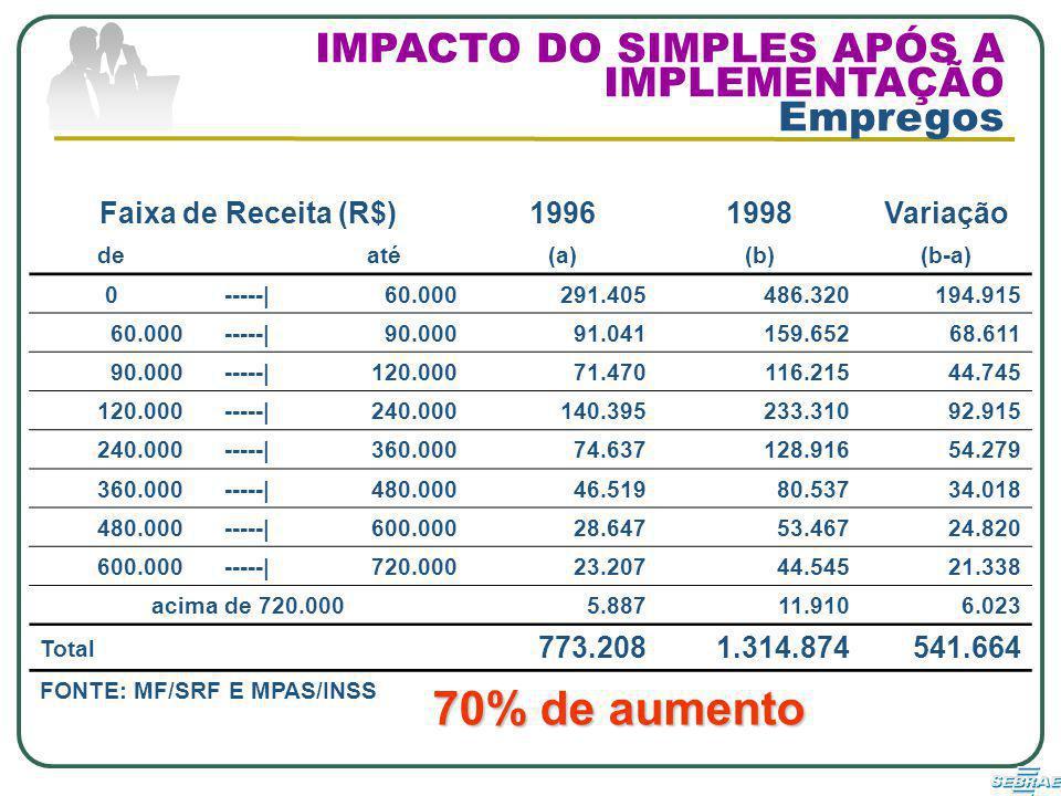 70% de aumento IMPACTO DO SIMPLES APÓS A IMPLEMENTAÇÃO Empregos