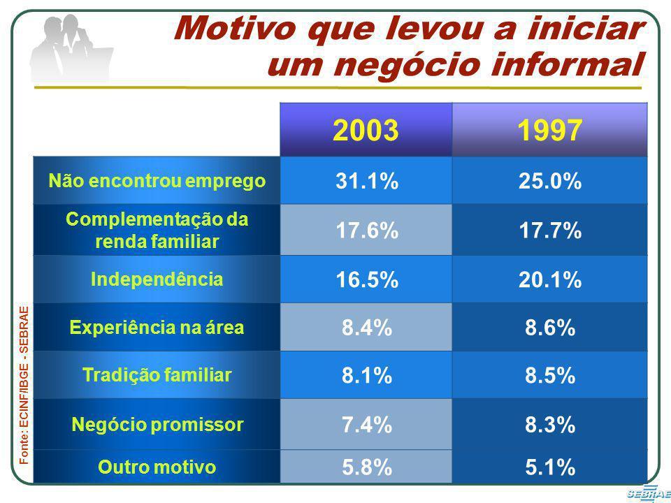 Complementação da renda familiar