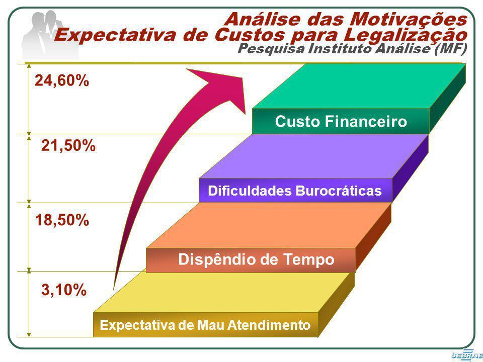 Dificuldades Burocráticas Expectativa de Mau Atendimento