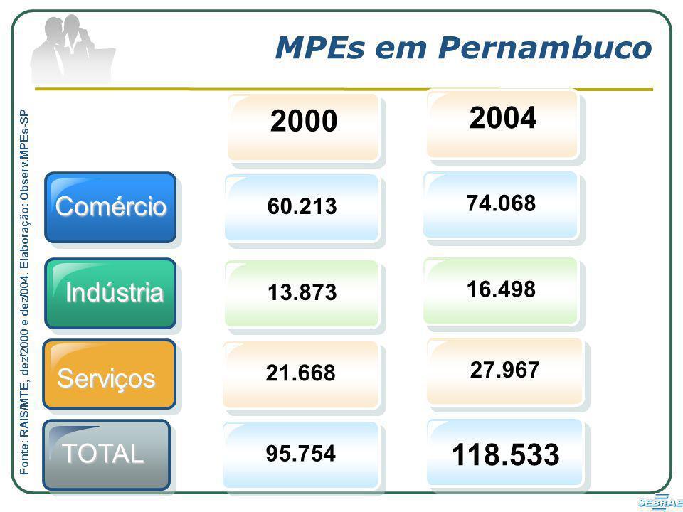 MPEs em Pernambuco 2004 2000 118.533 Comércio Indústria Serviços TOTAL