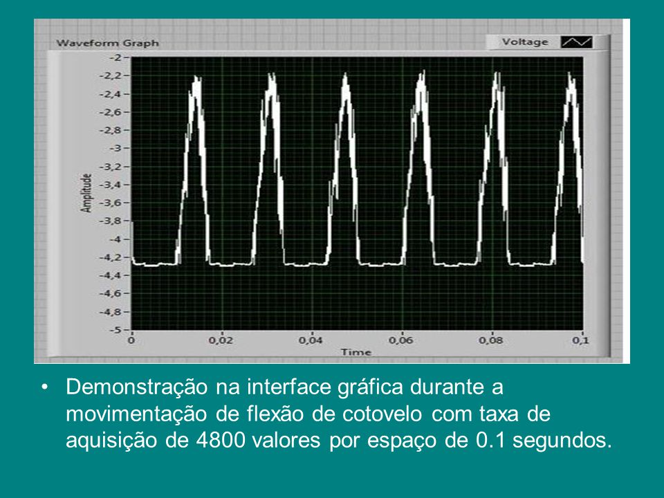 Demonstração na interface gráfica durante a movimentação de flexão de cotovelo com taxa de aquisição de 4800 valores por espaço de 0.1 segundos.