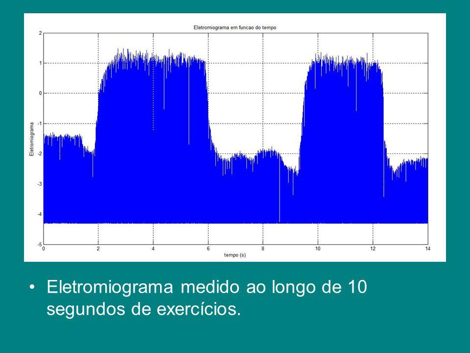Eletromiograma medido ao longo de 10 segundos de exercícios.