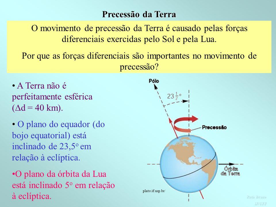 A Terra não é perfeitamente esférica (d = 40 km).