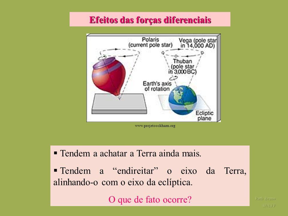 Efeitos das forças diferenciais