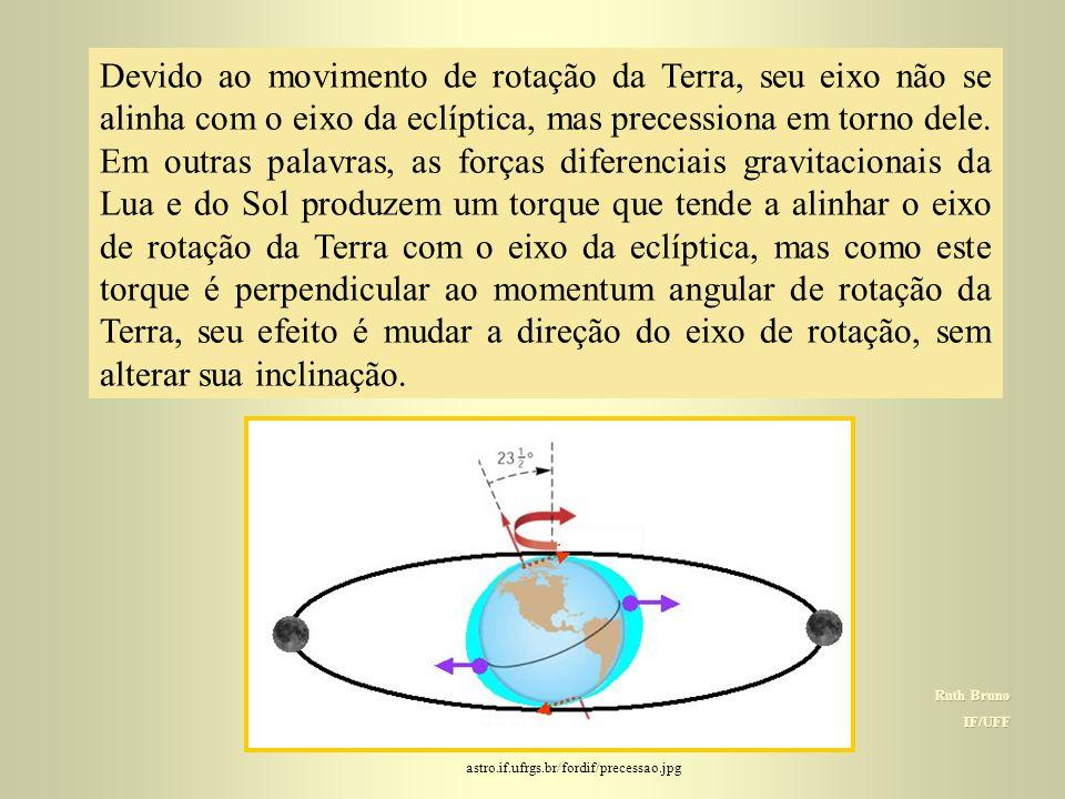 Devido ao movimento de rotação da Terra, seu eixo não se alinha com o eixo da eclíptica, mas precessiona em torno dele. Em outras palavras, as forças diferenciais gravitacionais da Lua e do Sol produzem um torque que tende a alinhar o eixo de rotação da Terra com o eixo da eclíptica, mas como este torque é perpendicular ao momentum angular de rotação da Terra, seu efeito é mudar a direção do eixo de rotação, sem alterar sua inclinação.