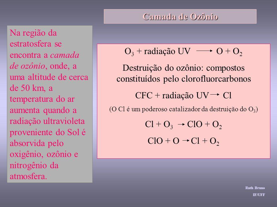 Destruição do ozônio: compostos constituídos pelo clorofluorcarbonos