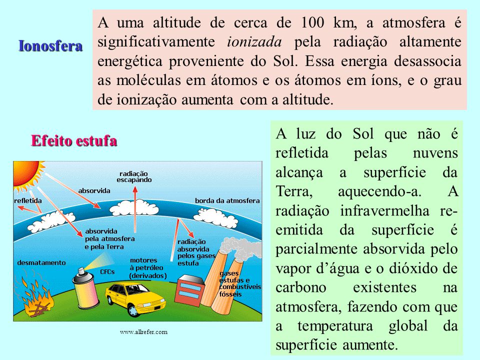 A uma altitude de cerca de 100 km, a atmosfera é significativamente ionizada pela radiação altamente energética proveniente do Sol. Essa energia desassocia as moléculas em átomos e os átomos em íons, e o grau de ionização aumenta com a altitude.