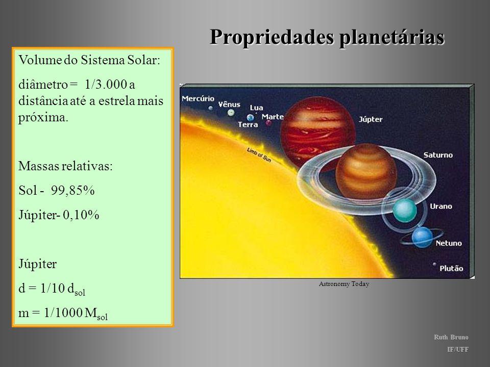 Propriedades planetárias