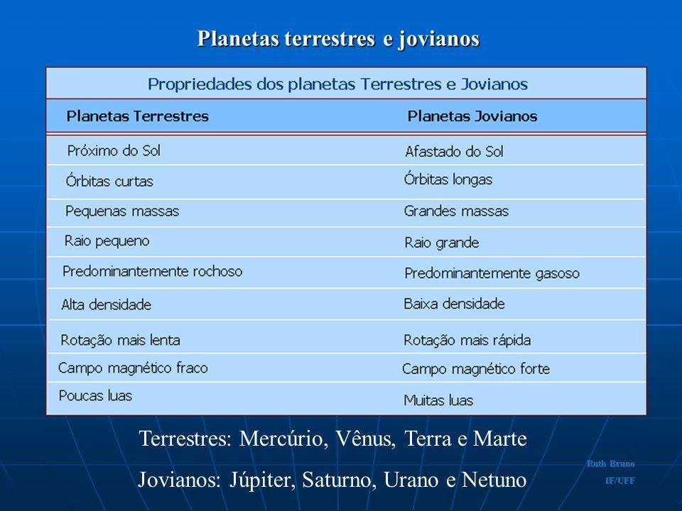 Planetas terrestres e jovianos