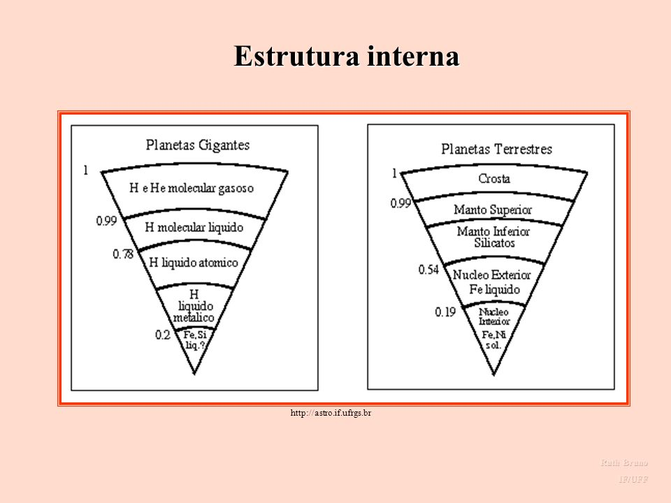 Estrutura interna Estrutura interna http://astro.if.ufrgs.br