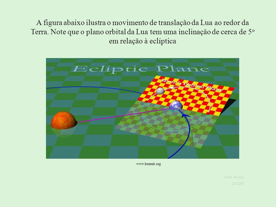 A figura abaixo ilustra o movimento de translação da Lua ao redor da Terra. Note que o plano orbital da Lua tem uma inclinação de cerca de 5o em relação à eclíptica
