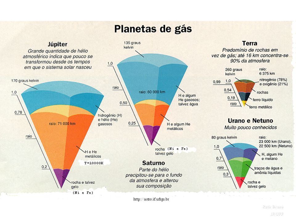 Estrutura interna dos planetas gasosos