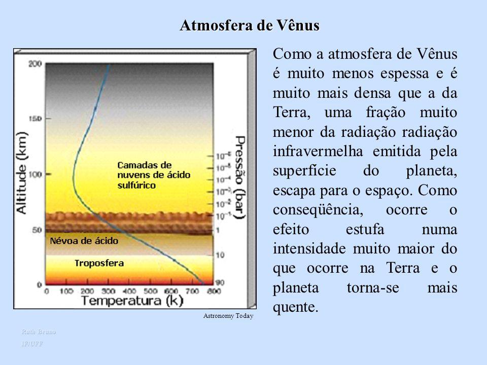 Atmosfera de Vênus