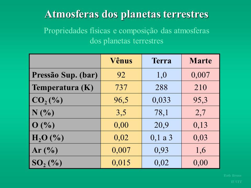Atmosferas dos planetas terrestres