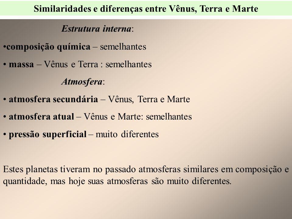 Similaridades e diferenças entre Vênus, Terra e Marte