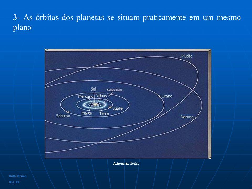 3- As órbitas dos planetas se situam praticamente em um mesmo plano
