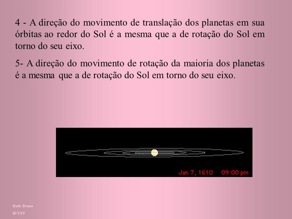 4 - A direção do movimento de translação dos planetas em sua órbitas ao redor do Sol é a mesma que a de rotação do Sol em torno do seu eixo.