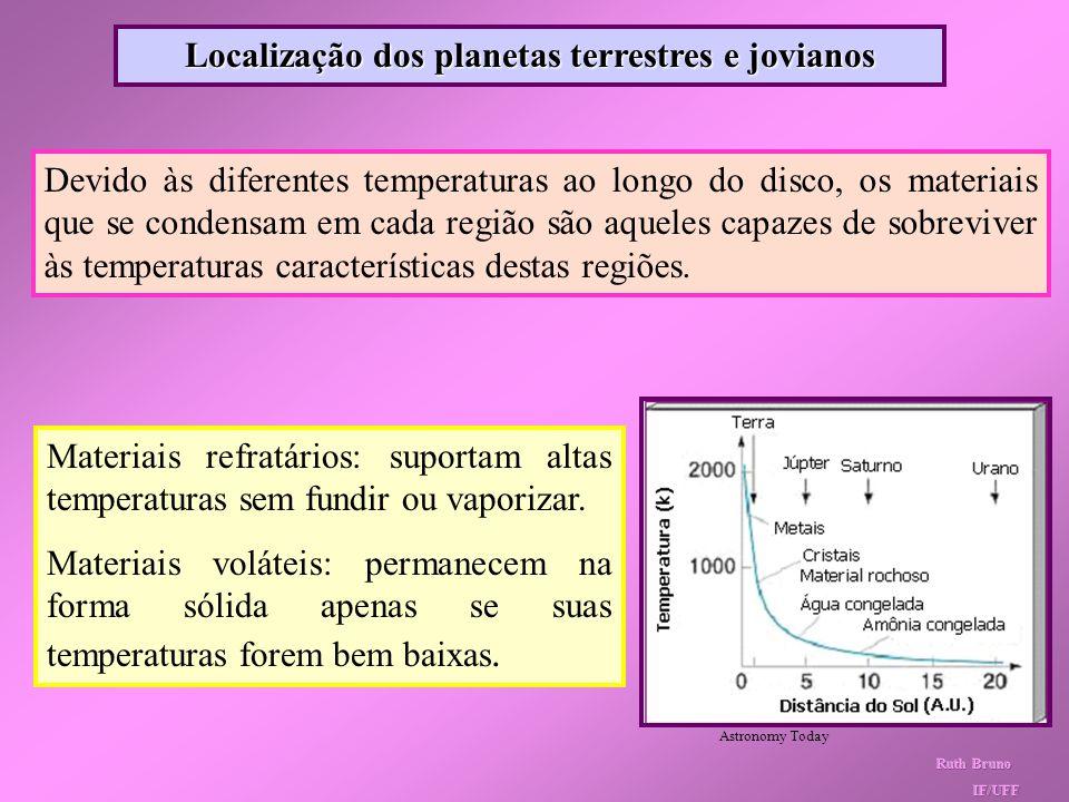 Localização dos planetas terrestres e jovianos
