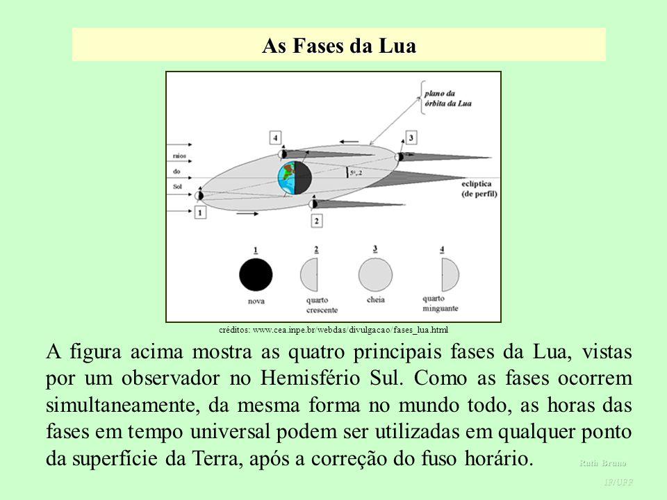 As Fases da Lua créditos: www.cea.inpe.br/webdas/divulgacao/fases_lua.html. Fases da lua.