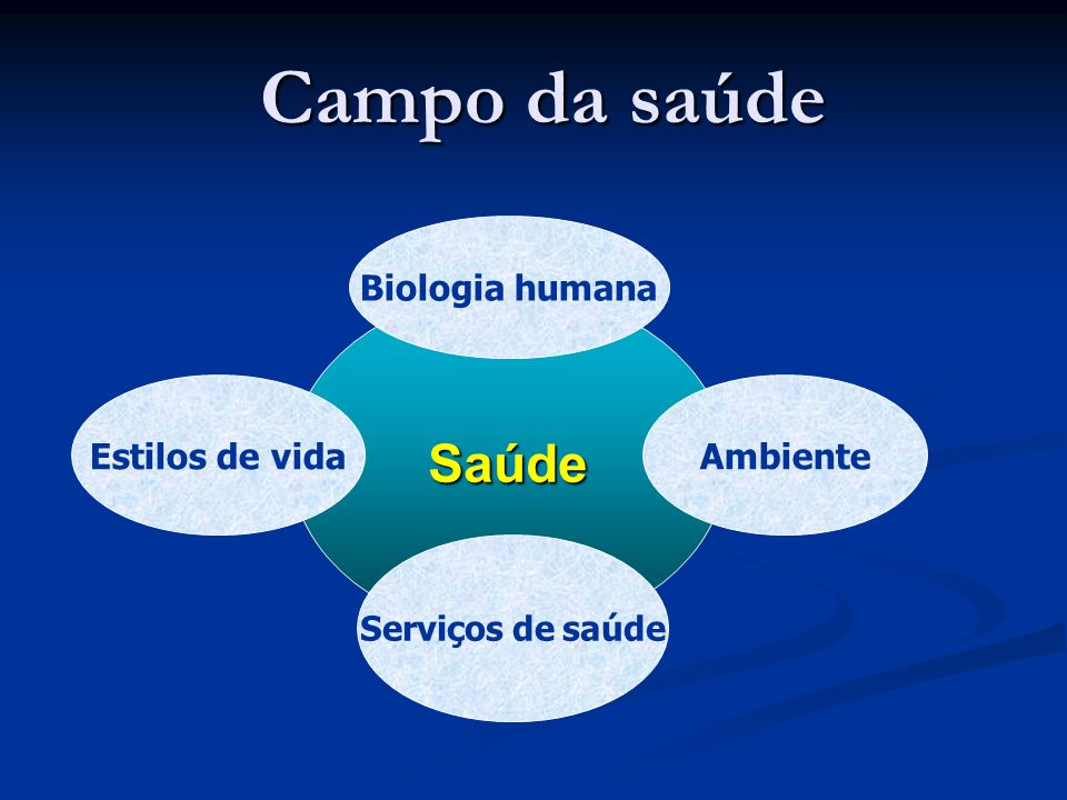 Campo da saúde Saúde Biologia humana Estilos de vida Ambiente