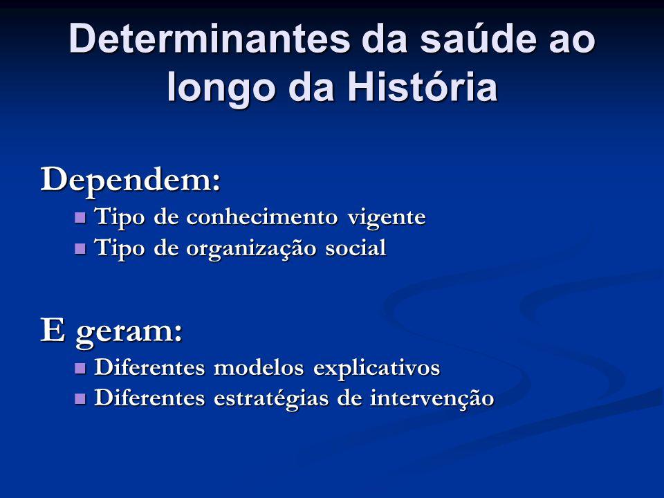 Determinantes da saúde ao longo da História
