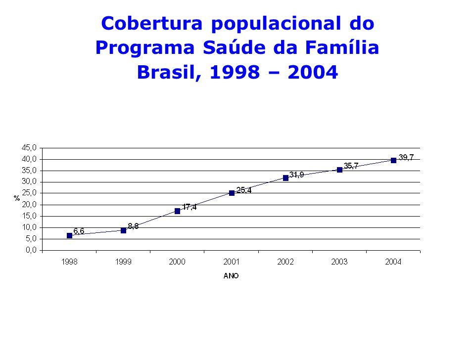 Cobertura populacional do Programa Saúde da Família