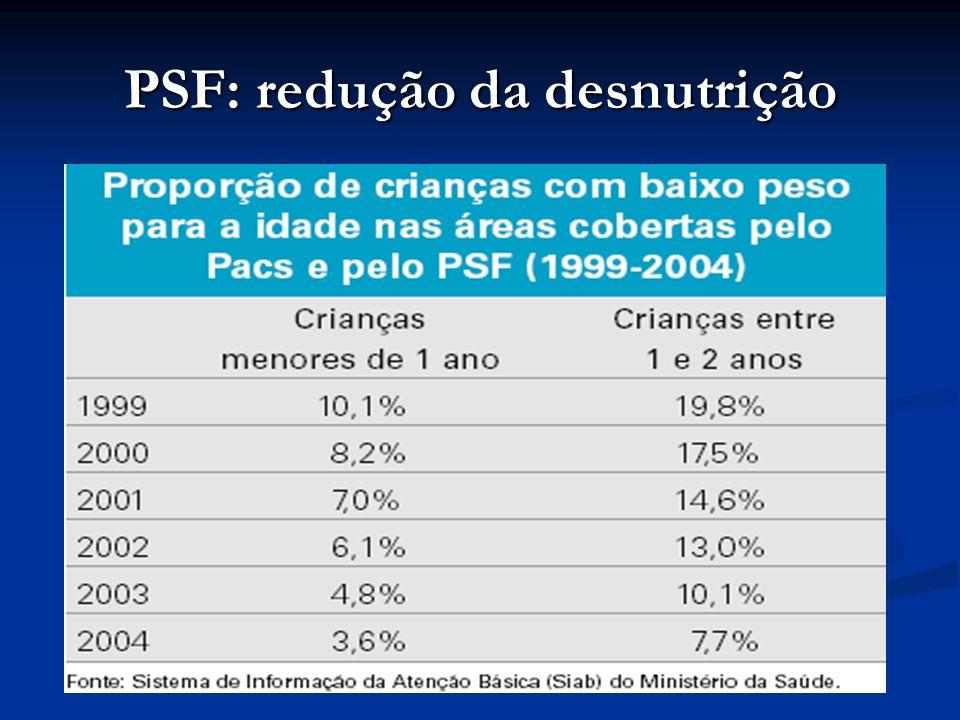 PSF: redução da desnutrição