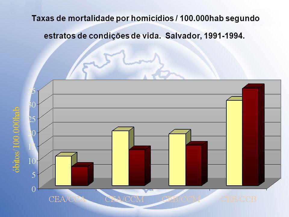 Taxas de mortalidade por homicídios / 100