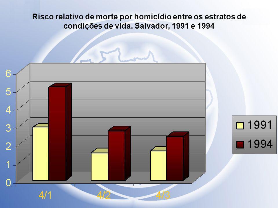 Risco relativo de morte por homicídio entre os estratos de condições de vida. Salvador, 1991 e 1994
