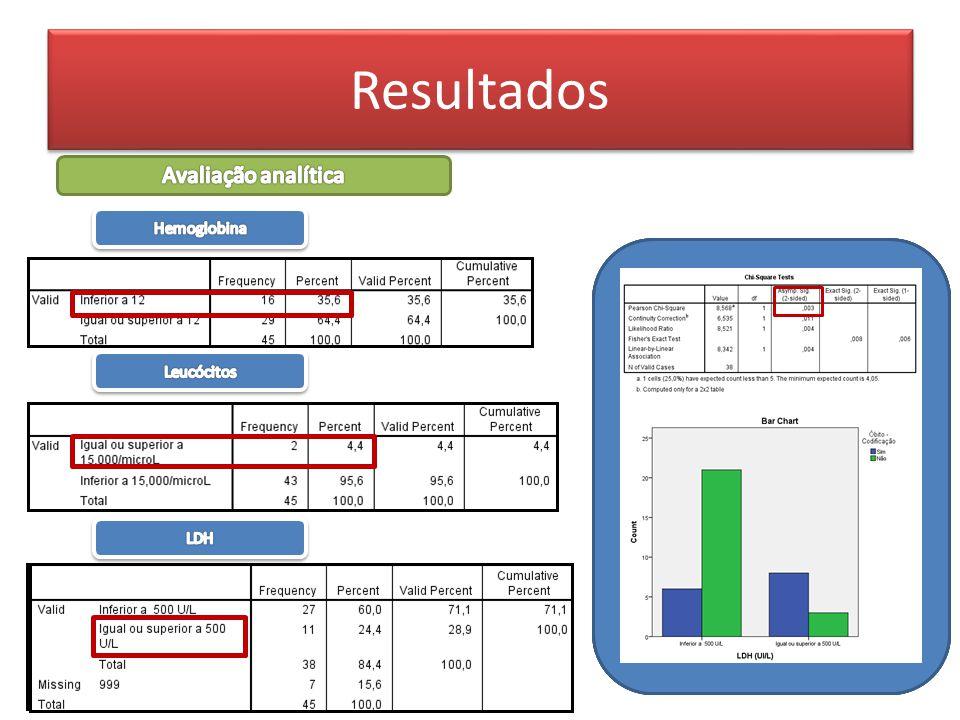 Resultados Avaliação analítica Hemoglobina Leucócitos LDH