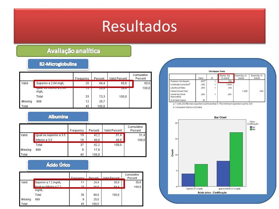 Resultados Avaliação analítica Β2-Microglobulina Albumina Ácido Úrico