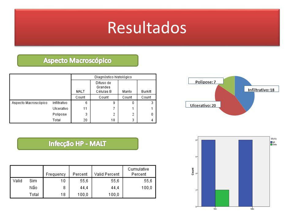 Resultados Aspecto Macroscópico Infecção HP - MALT