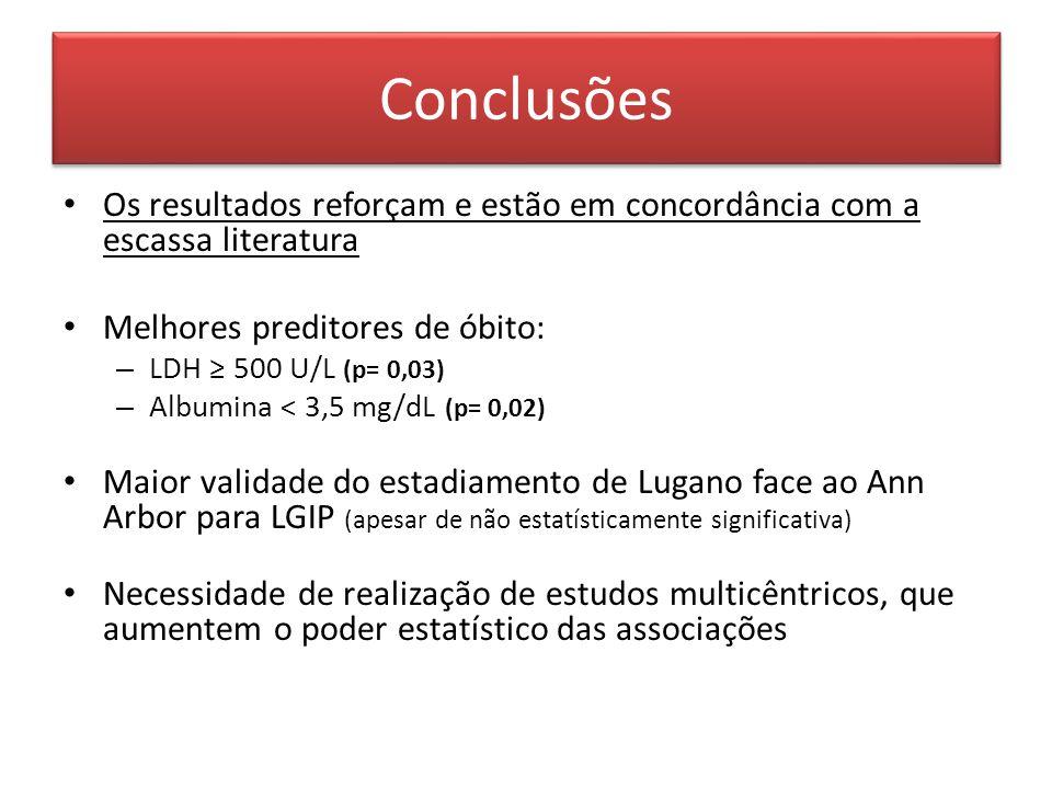 Conclusões Os resultados reforçam e estão em concordância com a escassa literatura. Melhores preditores de óbito: