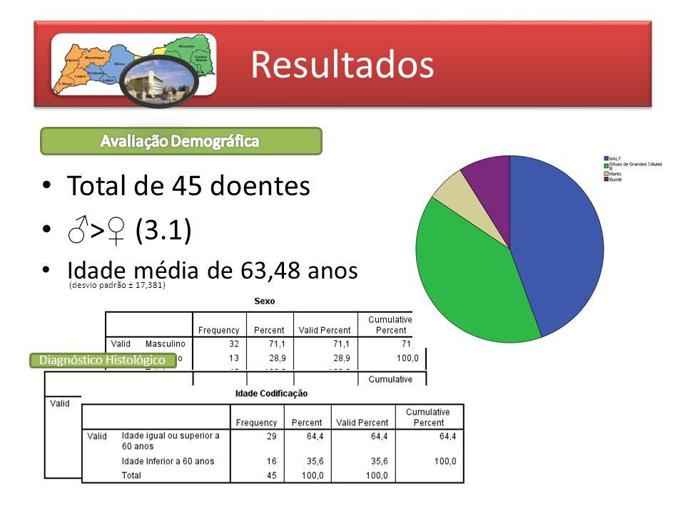 Resultados Total de 45 doentes ♂>♀ (3.1) Idade média de 63,48 anos