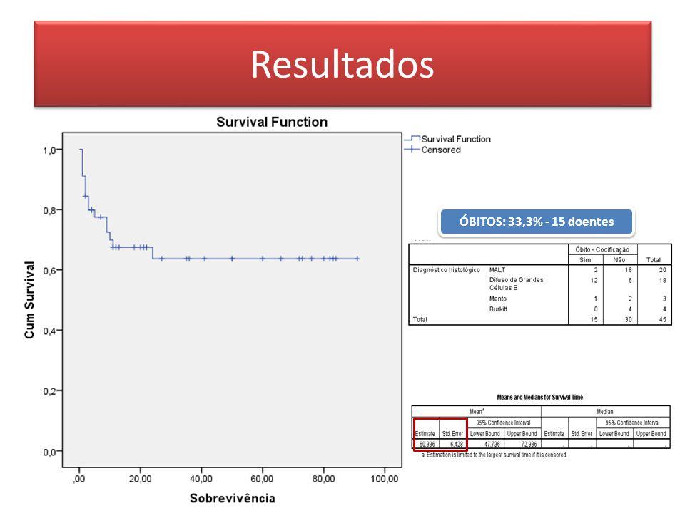 Resultados ÓBITOS: 33,3% - 15 doentes