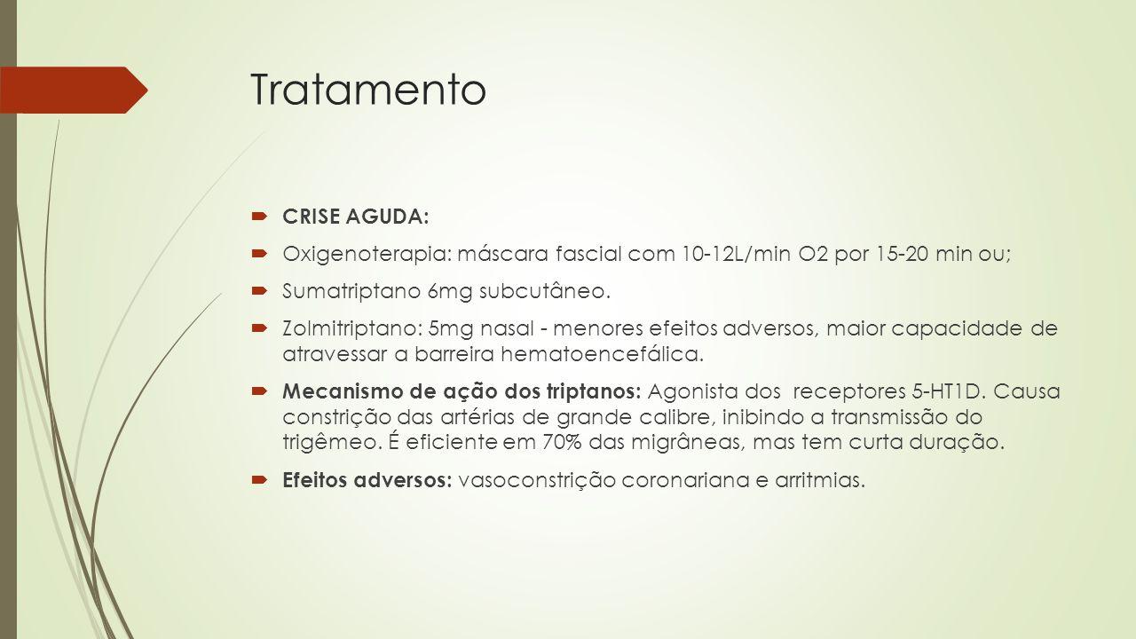 Tratamento CRISE AGUDA: