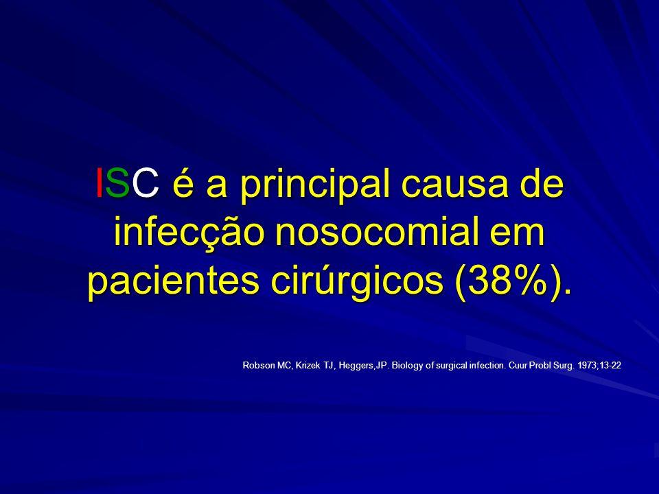 ISC é a principal causa de infecção nosocomial em pacientes cirúrgicos (38%).