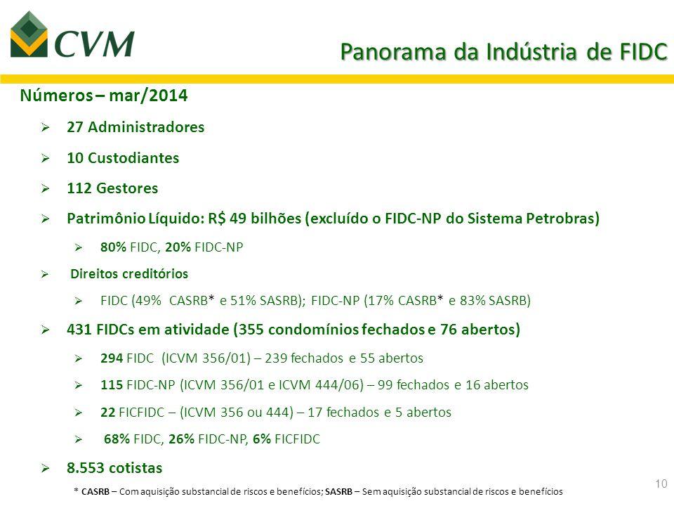 Panorama da Indústria de FIDC