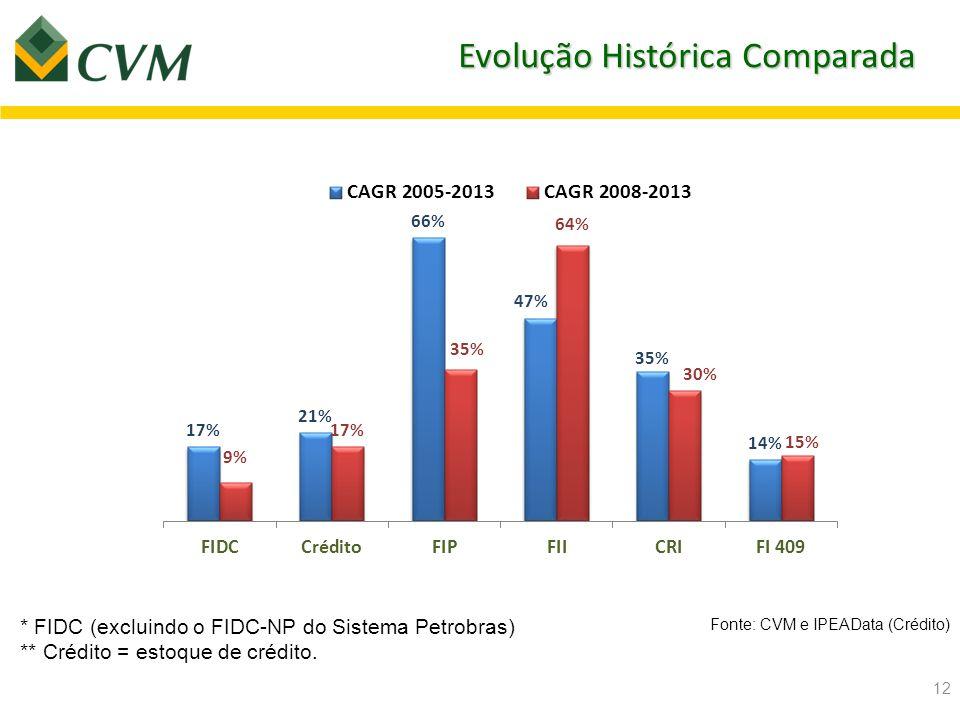 Evolução Histórica Comparada
