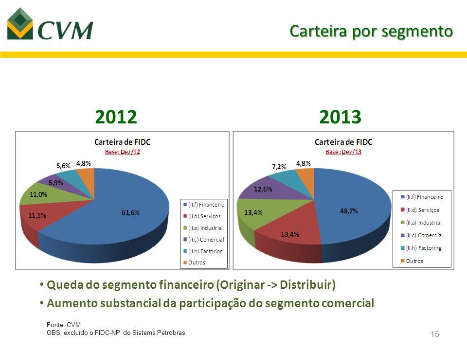 Carteira por segmento 2012. 2013. Queda do segmento financeiro (Originar -> Distribuir) Aumento substancial da participação do segmento comercial.