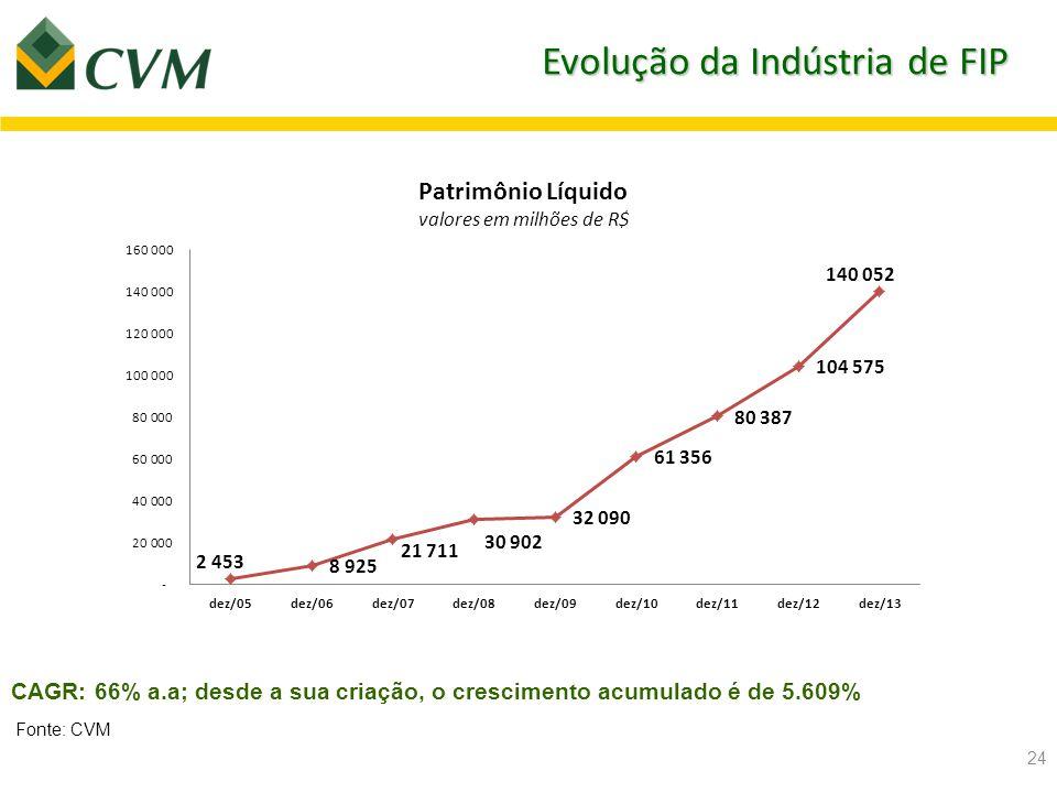 Evolução da Indústria de FIP