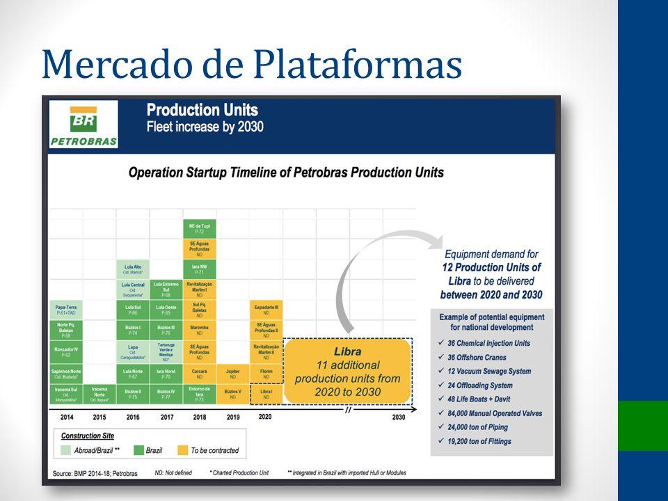 Mercado de Plataformas