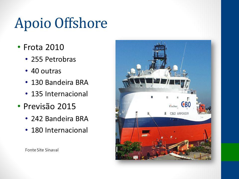 Apoio Offshore Frota 2010 Previsão 2015 255 Petrobras 40 outras