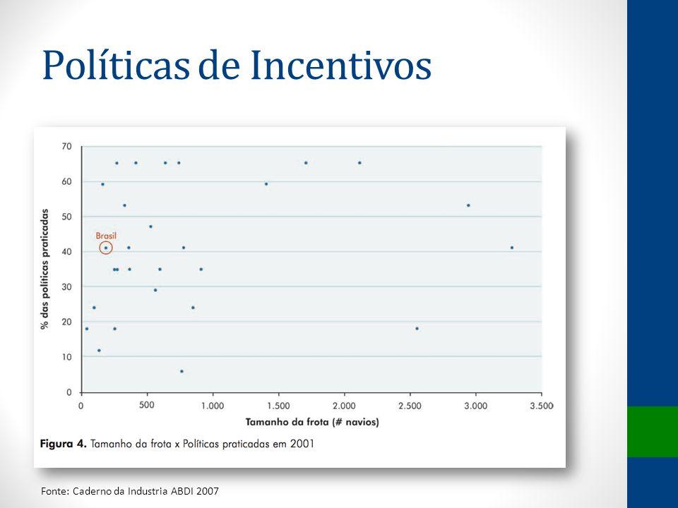 Políticas de Incentivos