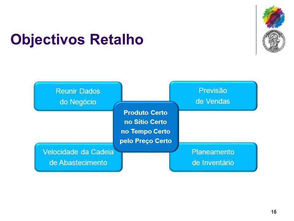 Objectivos Retalho Reunir Dados do Negócio Previsão de Vendas