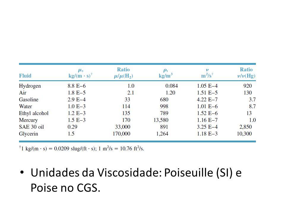Unidades da Viscosidade: Poiseuille (SI) e Poise no CGS.